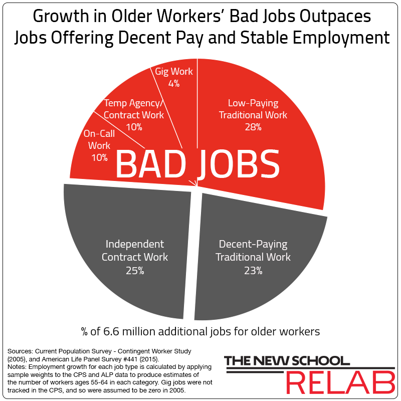 workers in the public sector workforce the older worker essay Acas future of workplace relations  the term 'older worker' will be defined as  with more older workers employed in the public sector.